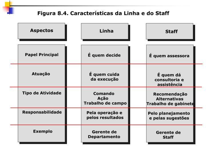 Figura 8.4. Características da Linha e do Staff