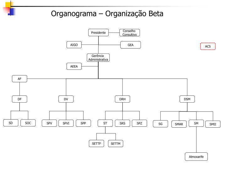 Organograma – Organização Beta