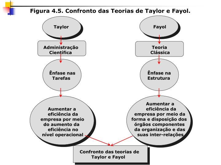 Figura 4.5. Confronto das Teorias de Taylor e Fayol.