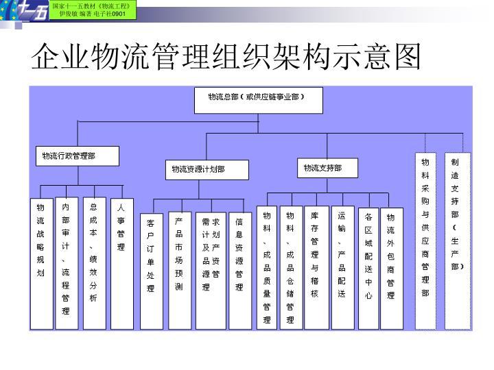 企业物流管理组织架构示意图