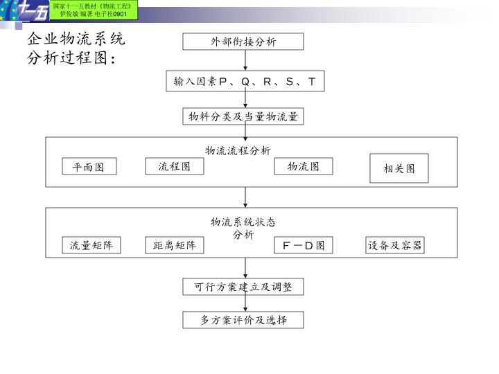 企业物流系统分析过程图: