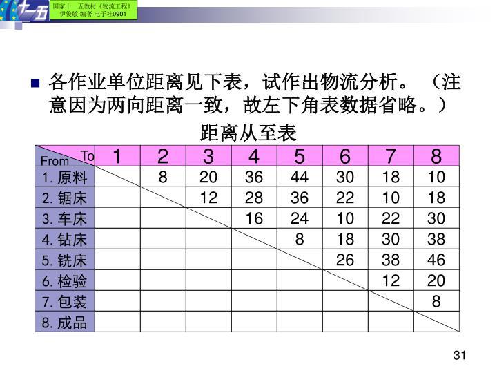 各作业单位距离见下表,试作出物流分析。 (注意因为两向距离一致,故左下角表数据省略。)