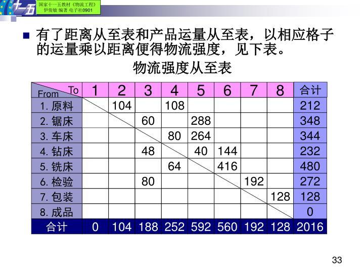 有了距离从至表和产品运量从至表,以相应格子的运量乘以距离便得物流强度,见下表。