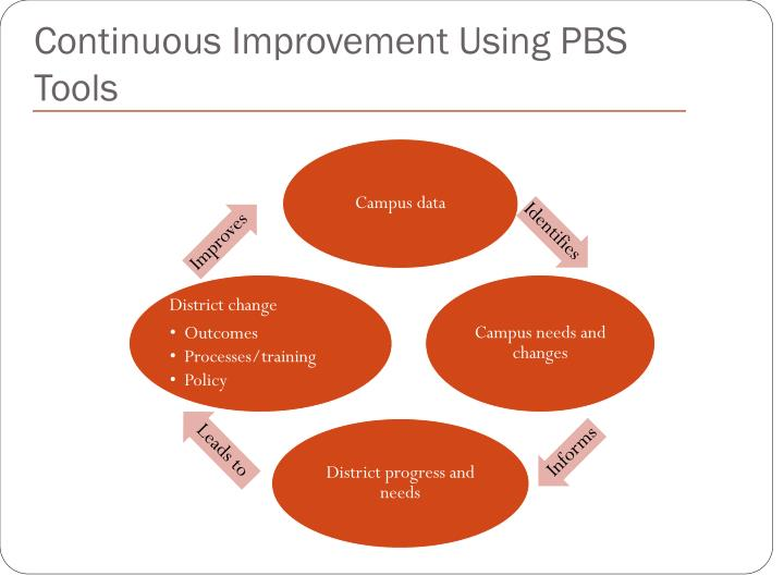 Continuous Improvement Using PBS Tools