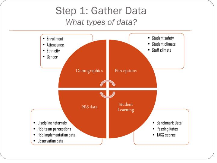 Step 1: Gather Data
