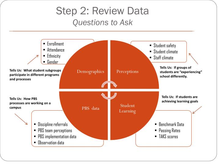 Step 2: Review Data
