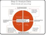step 3 analyze data what trends are occurring
