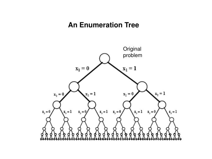 An Enumeration Tree
