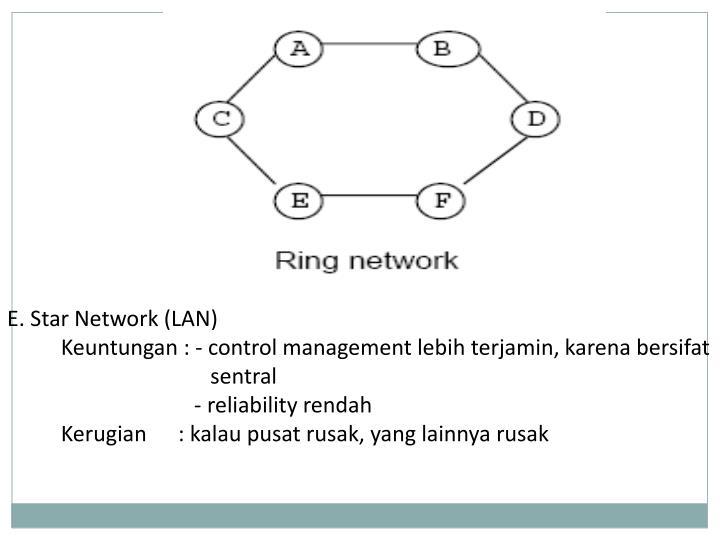 E. Star Network (LAN)