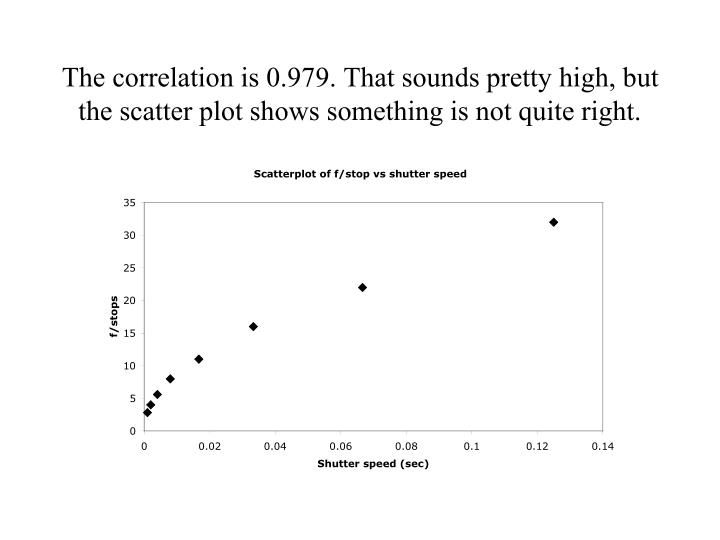 The correlation is 0.979. That sounds pretty high, but the scatter plot shows something is not quite right.
