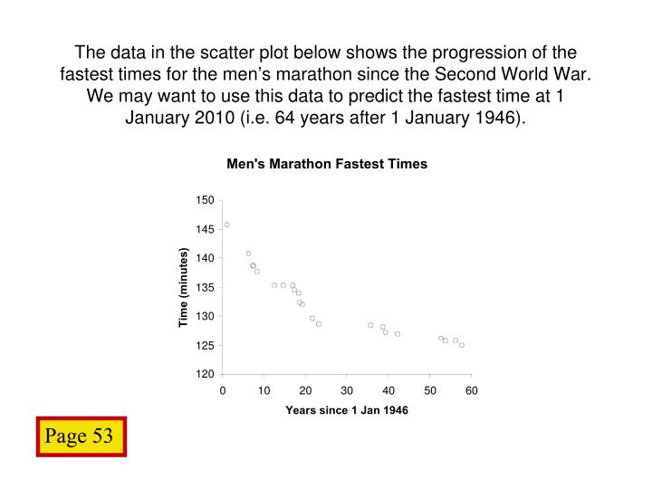 The data in the scatter plot below shows the progression of the fastest times for the men