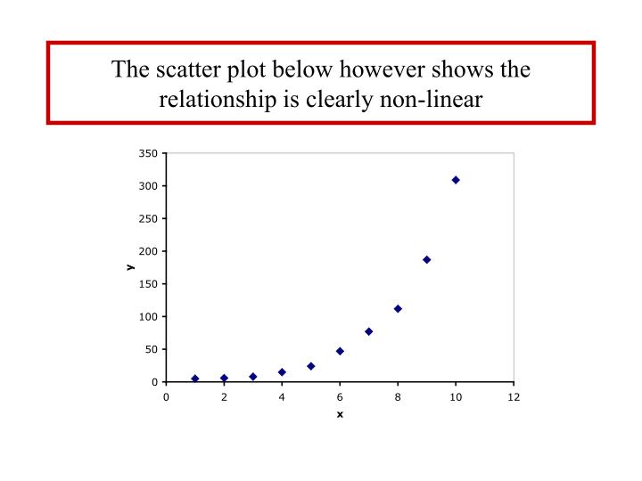 The scatter plot below however shows the relationship is clearly non-linear