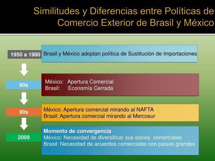 Similitudes y Diferencias entre Políticas de Comercio Exterior de Brasil y México