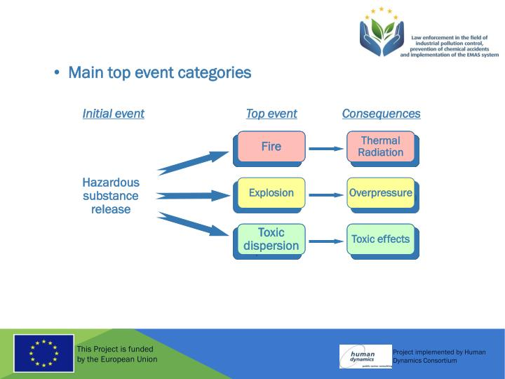 Main top event categories