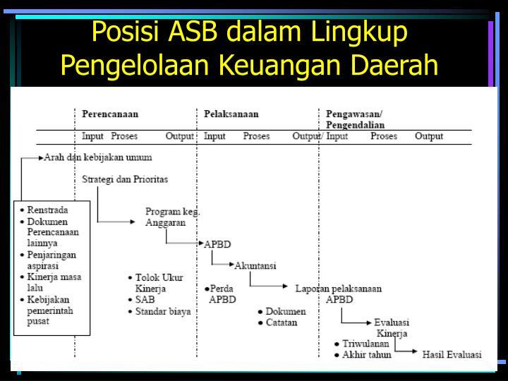 Posisi ASB dalam Lingkup