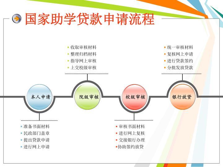 国家助学贷款申请流程