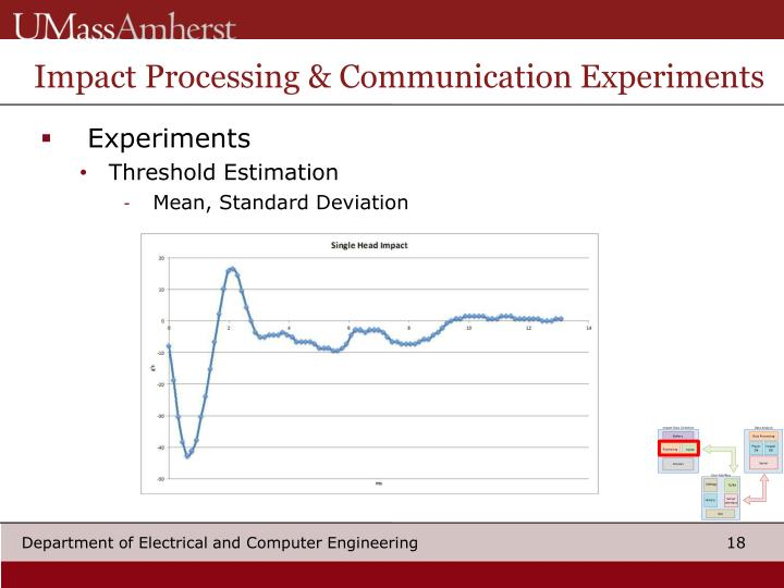 Impact Processing & Communication Experiments