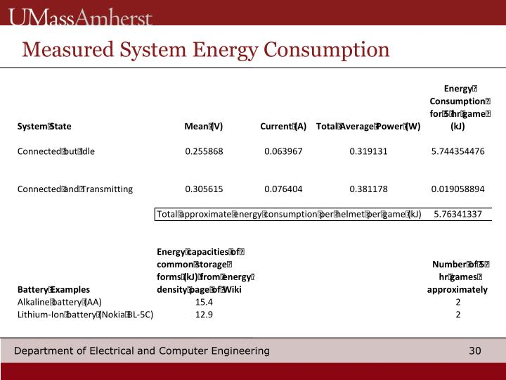 Measured System Energy Consumption