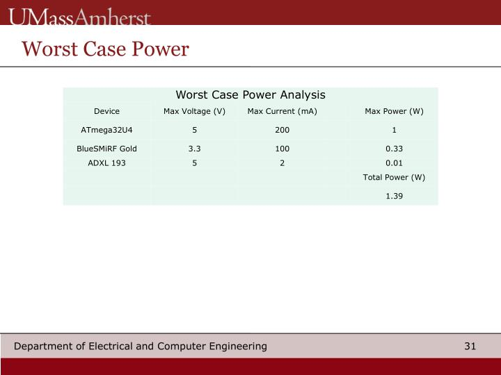 Worst Case Power