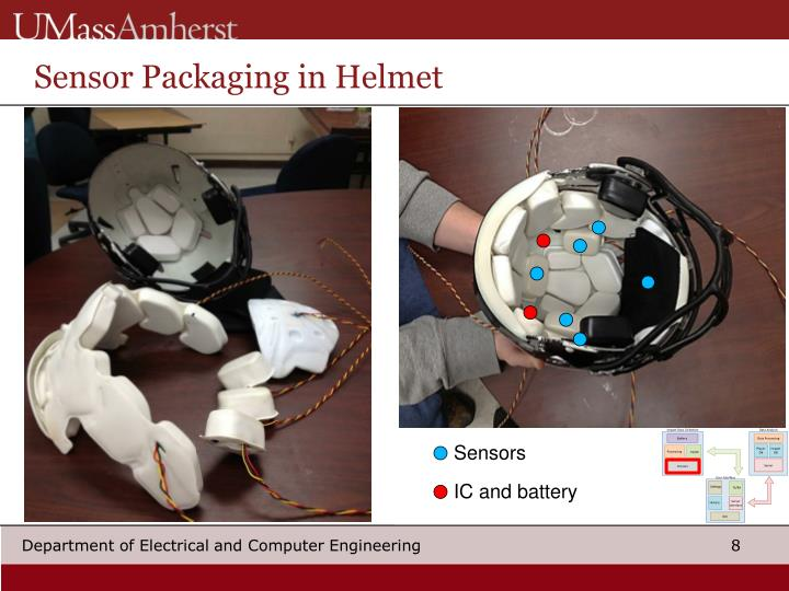 Sensor Packaging in Helmet
