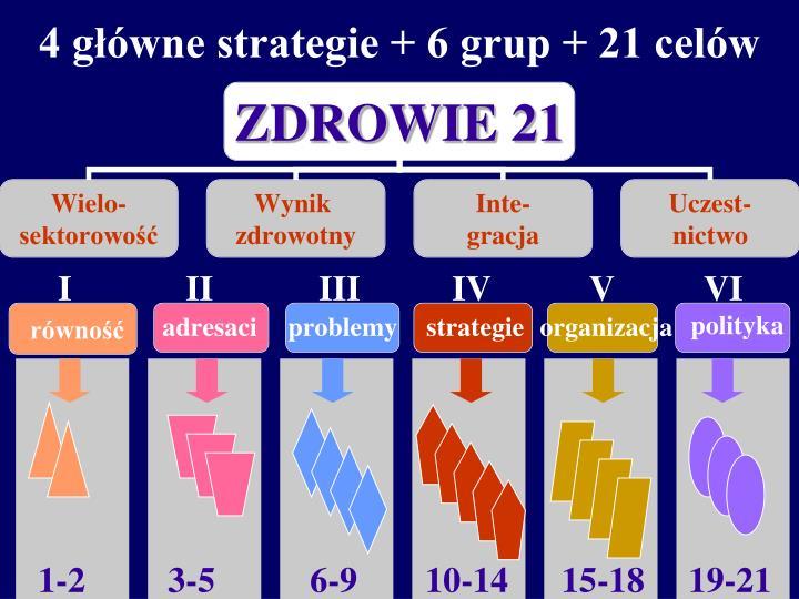 4 główne strategie + 6 grup + 21 celów