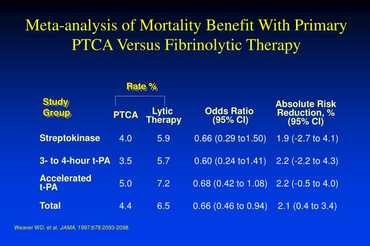 Meta-analysis of Mortality Benefit With Primary PTCA Versus Fibrinolytic Therapy