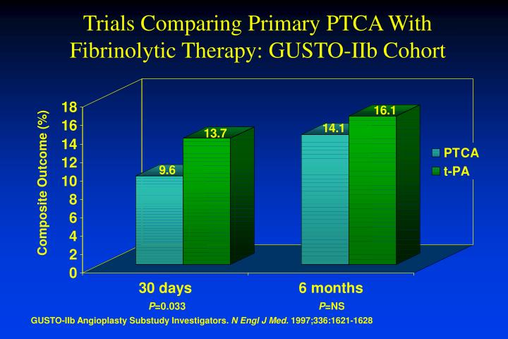 Trials Comparing Primary PTCA With Fibrinolytic Therapy: GUSTO-IIb Cohort