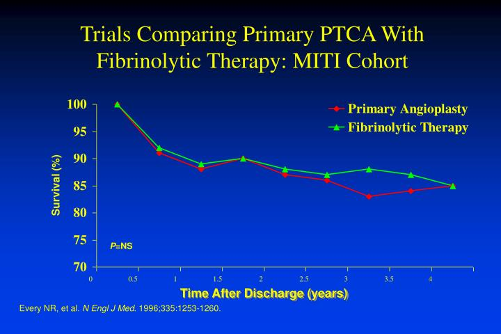 Trials Comparing Primary PTCA With Fibrinolytic Therapy: MITI Cohort
