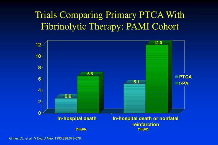 Trials Comparing Primary PTCA With Fibrinolytic Therapy: PAMI Cohort