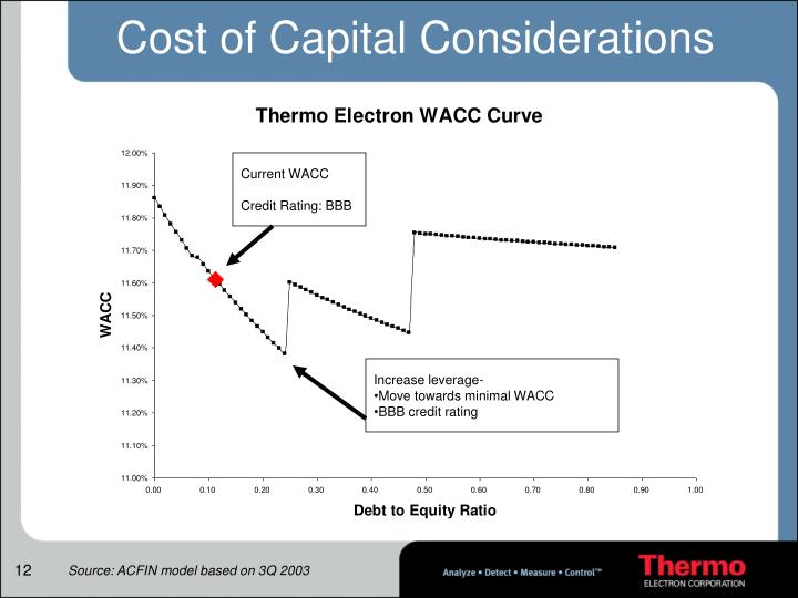 Cost of Capital Considerations