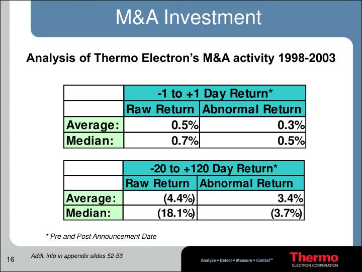M&A Investment