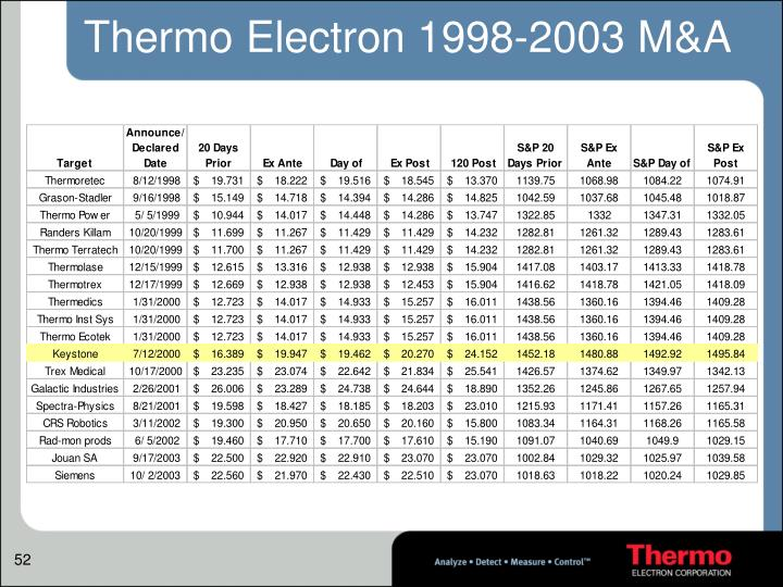 Thermo Electron 1998-2003 M&A