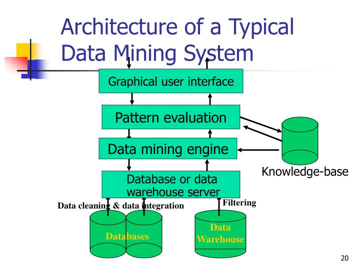 Architecture of a Typical Data Mining System