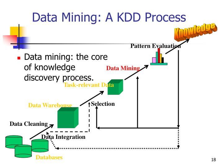 Data Mining: A KDD Process