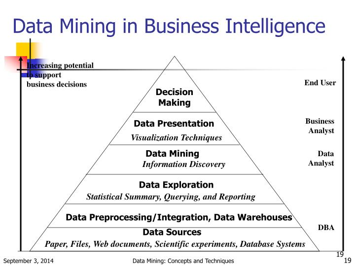 Data Mining in Business Intelligence