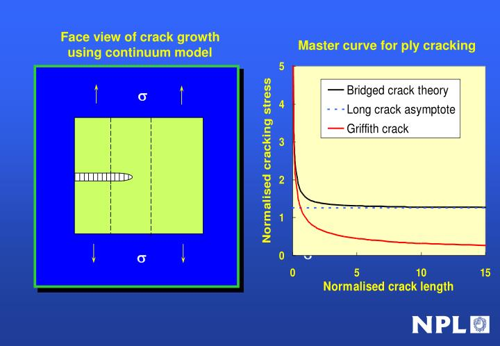 Face view of crack growth