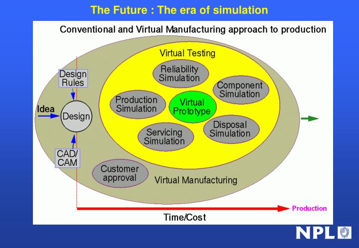 The Future : The era of simulation