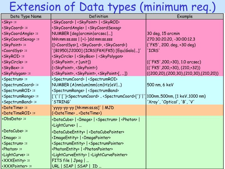 Extension of Data types (minimum req.)