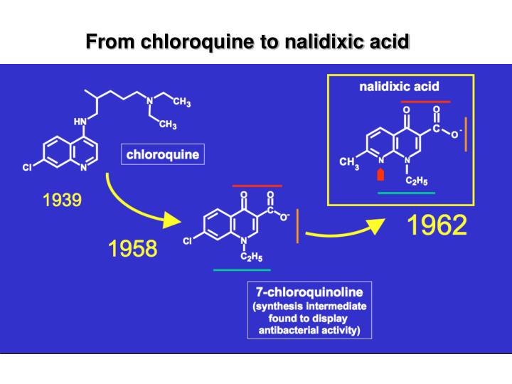 From chloroquine to nalidixic acid