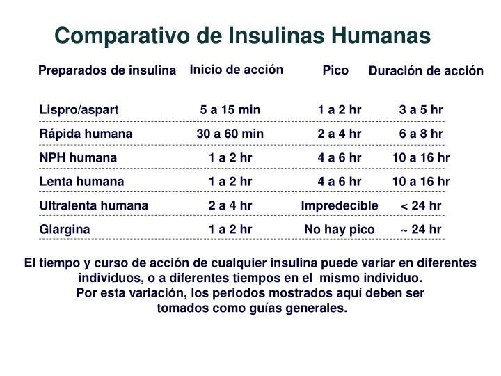 Comparativo de Insulinas Humanas