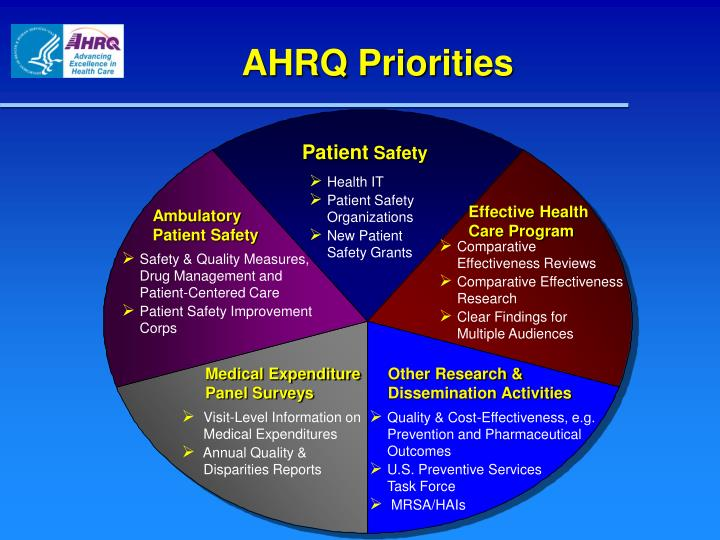 AHRQ Priorities