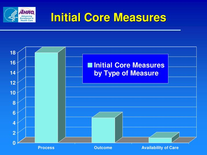 Initial Core Measures