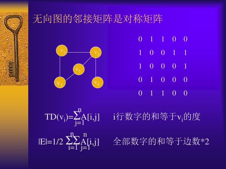 无向图的邻接矩阵是对称矩阵