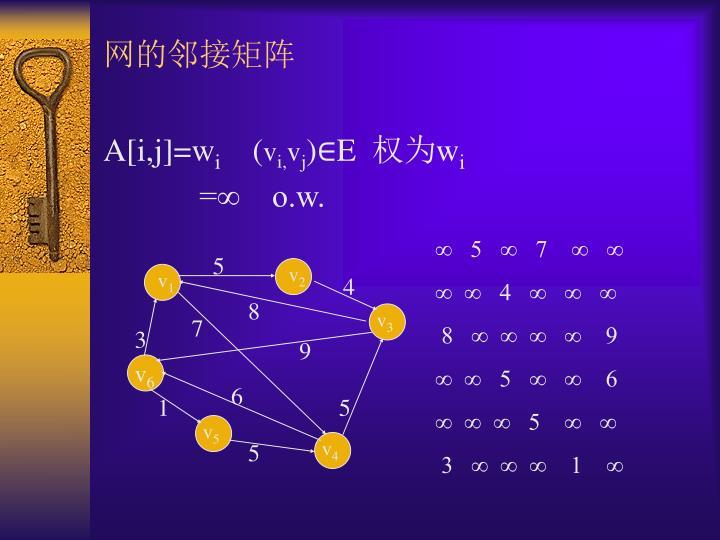 网的邻接矩阵