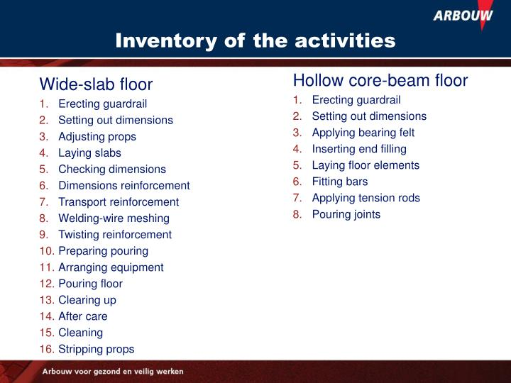 Inventory of the activities