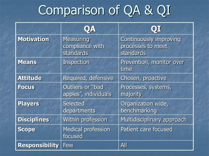Comparison of QA & QI