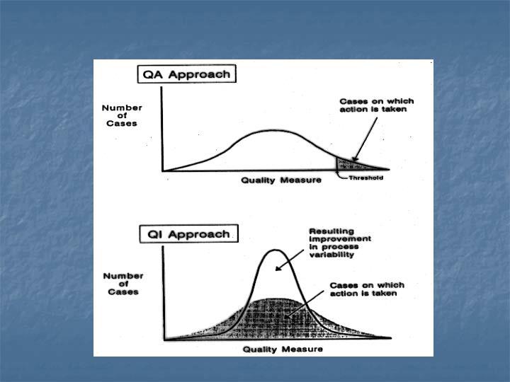 QA versus QI