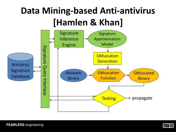 Data Mining-based Anti-antivirus