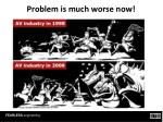 problem is much worse now
