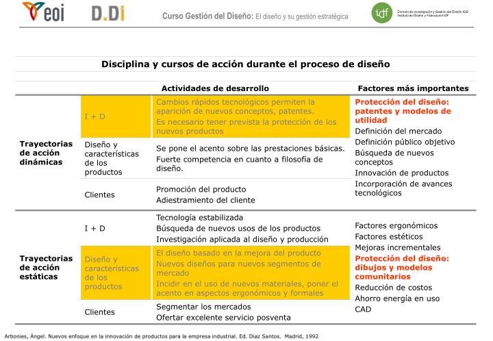 Arbonies, Ángel. Nuevos enfoque en la innovación de productos para la empresa industrial. Ed. Diaz Santos.  Madrid, 1992